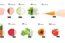 Alimentos com o maior número de agrotóxicos, segundo a Anvisa